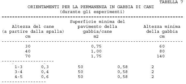 orientamenti normativi per la permanenza in gabbia di cani - Lazio